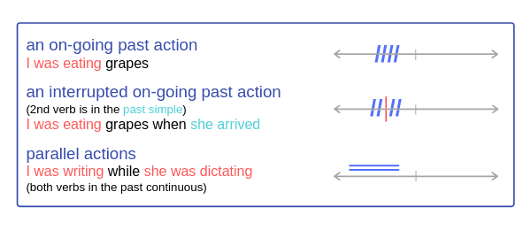 Past Continuous timeline, form, uses